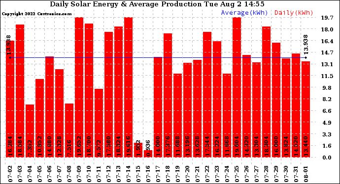 Daily Energy Production