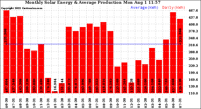 Monthly Solar Energy Production -- From curtronics.com by Curt Blank