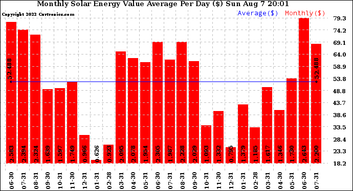 Monthly Energy Production Value Average Per Day