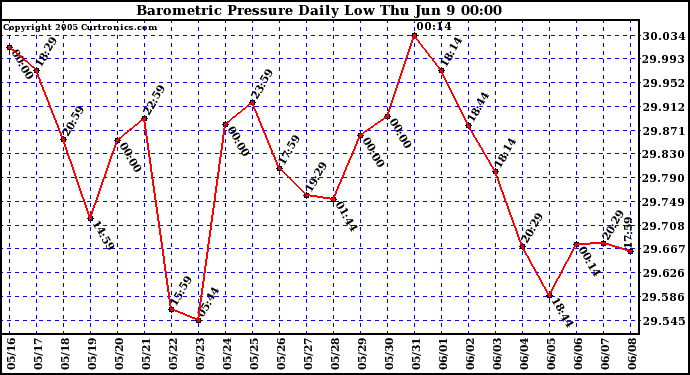 Barometric Pressure Daily Low