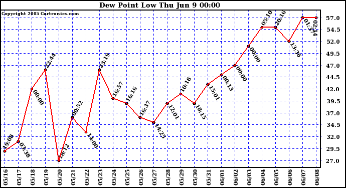 Dew Point Low