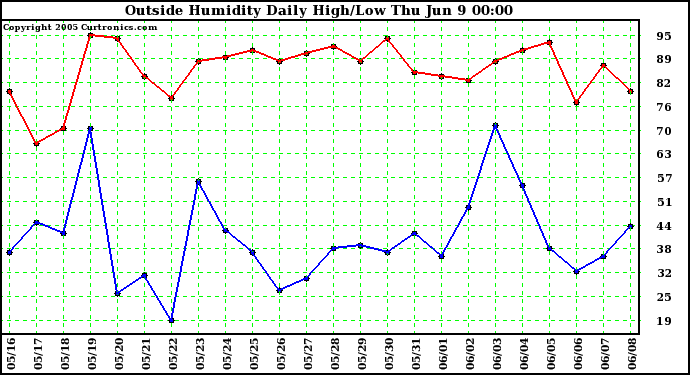 Outside Humidity Daily High/Low