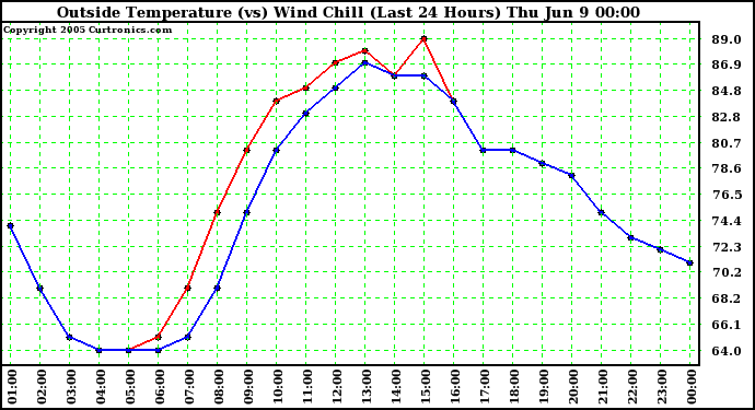 Outside Temperature (vs) Wind Chill (Last 24 Hours)