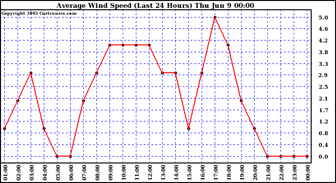 Average Wind Speed (Last 24 Hours)