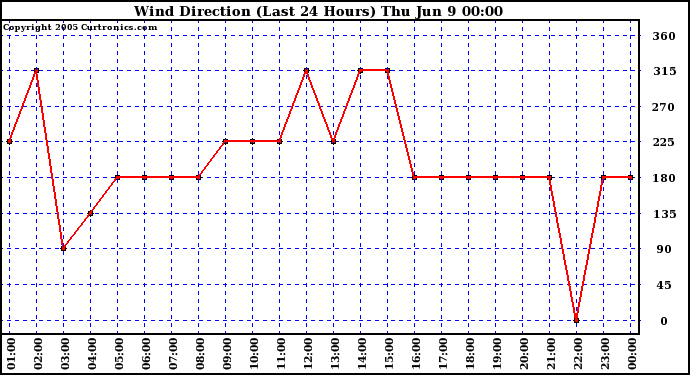 Wind Direction (Last
