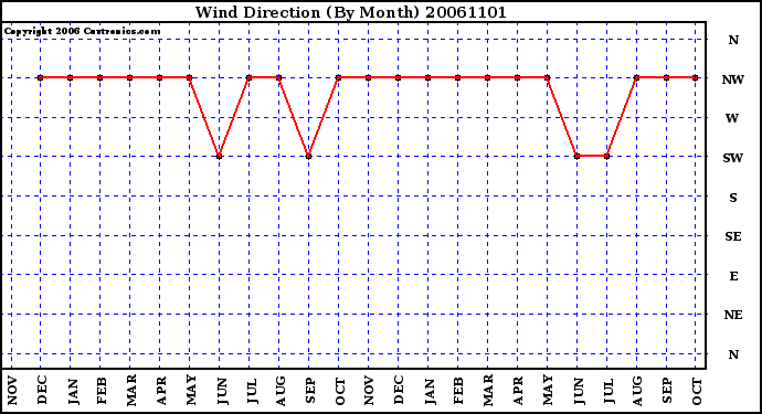 Milwaukee Weather Wind Direction (By Month)