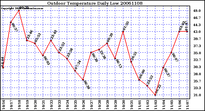 Milwaukee Weather Outdoor Temperature Daily Low
