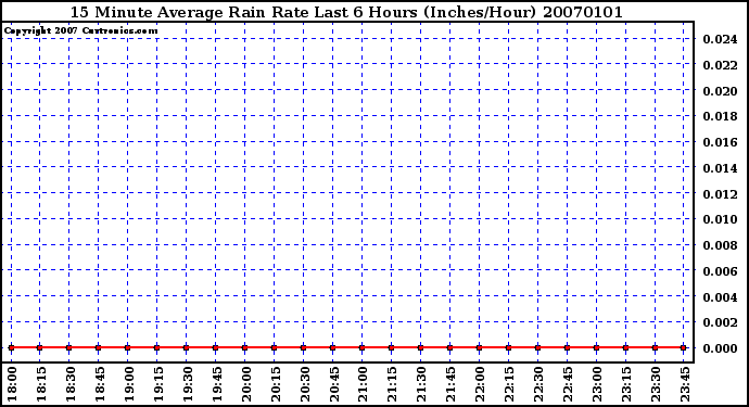 Milwaukee Weather 15 Minute Average Rain Rate Last 6 Hours (Inches/Hour)