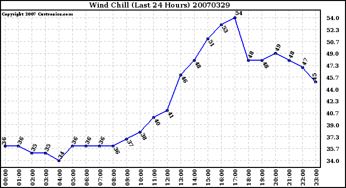 Milwaukee Weather Wind Chill (Last 24 Hours)