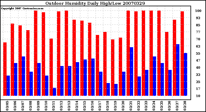 Milwaukee Weather Outdoor Humidity Daily High/Low