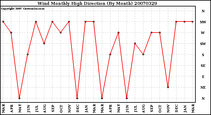 Milwaukee Weather Wind Monthly High Direction (By Month)
