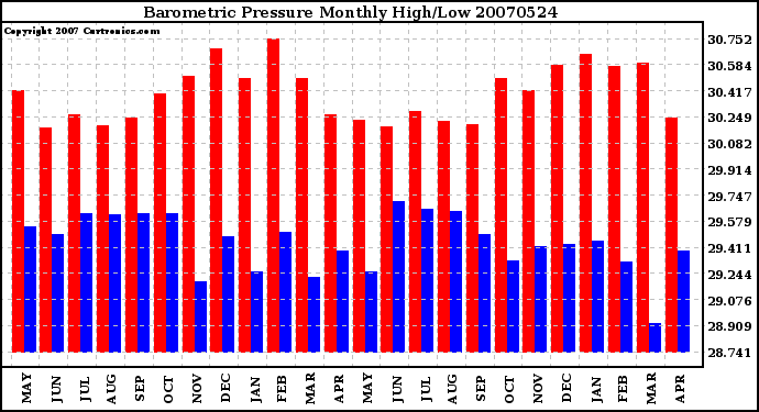 Milwaukee Weather Barometric Pressure Monthly High/Low