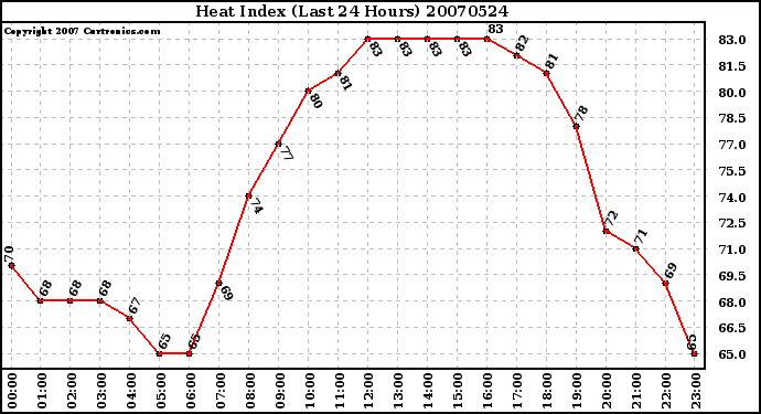 Milwaukee Weather Heat Index (Last 24 Hours)