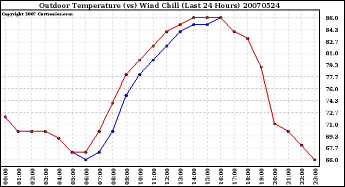Milwaukee Weather Outdoor Temperature (vs) Wind Chill (Last 24 Hours)
