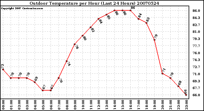 Milwaukee Weather Outdoor Temperature per Hour (Last 24 Hours)