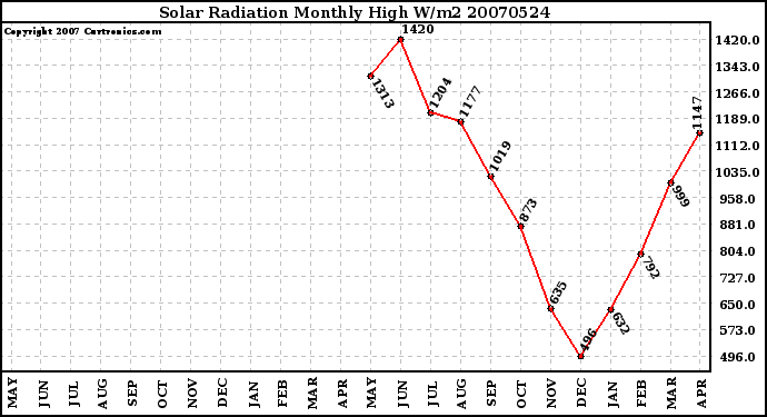 Milwaukee Weather Solar Radiation Monthly High W/m2