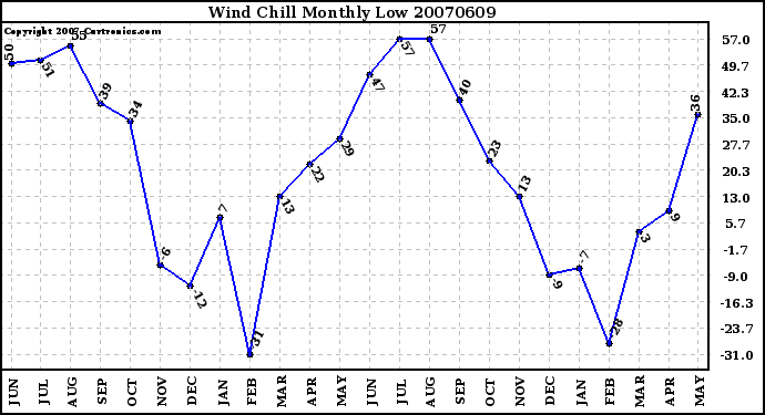 Milwaukee Weather Wind Chill Monthly Low