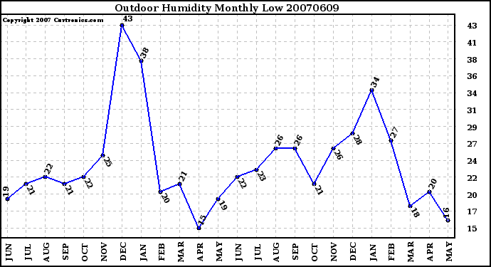 Milwaukee Weather Outdoor Humidity Monthly Low