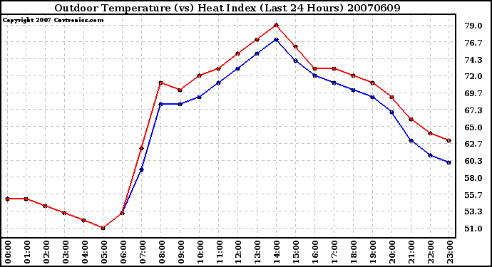 Milwaukee Weather Outdoor Temperature (vs) Heat Index (Last 24 Hours)