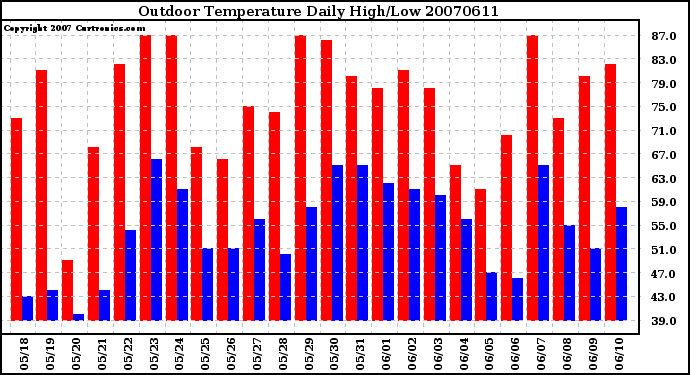 Milwaukee Weather Outdoor Temperature Daily High/Low