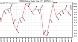 Milwaukee Weather THSW Index Daily High (�F)