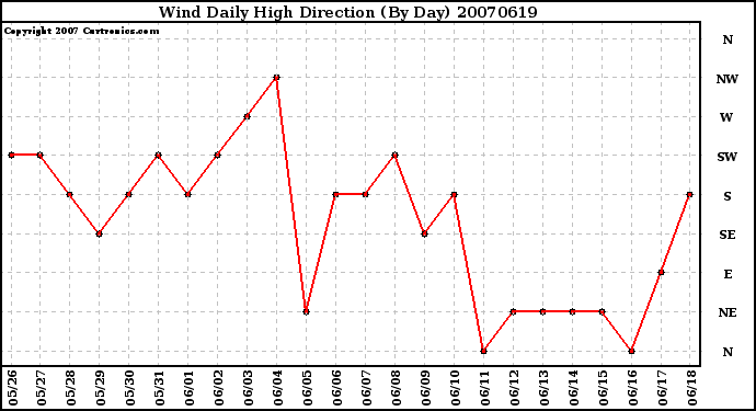 Milwaukee Weather Wind Daily High Direction (By Day)