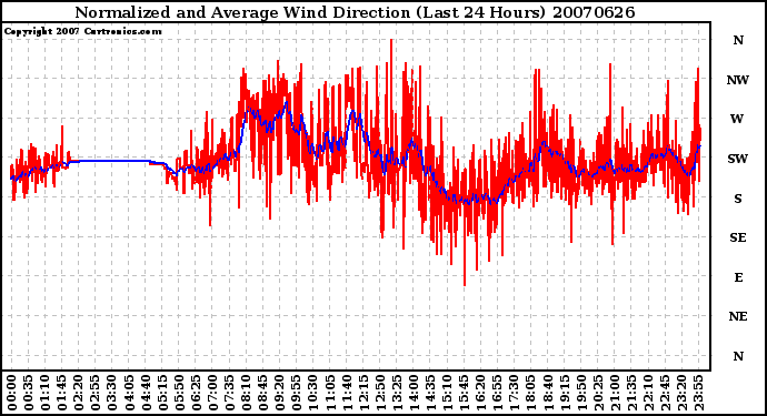 Milwaukee Weather Normalized and Average Wind Direction (Last 24 Hours)