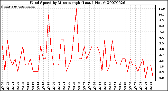Milwaukee Weather Wind Speed by Minute mph (Last 1 Hour)