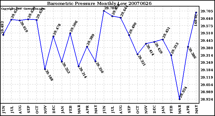 Milwaukee Weather Barometric Pressure Monthly Low