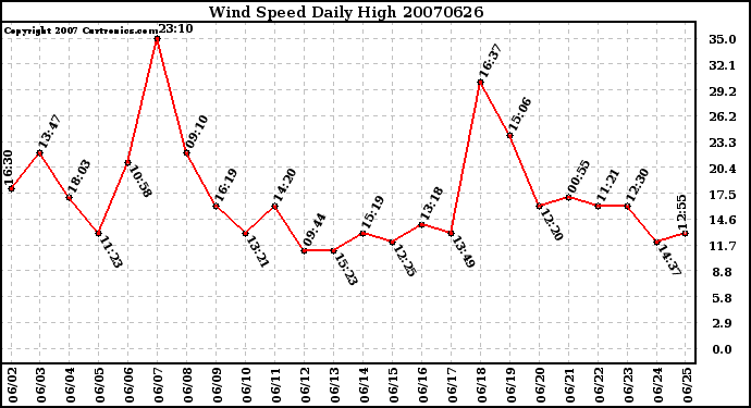 Milwaukee Weather Wind Speed Daily High
