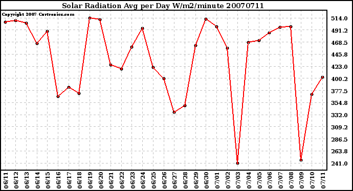 Milwaukee Weather Solar Radiation Avg per Day W/m2/minute