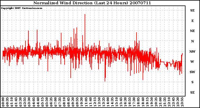 Milwaukee Weather Normalized Wind Direction (Last 24 Hours)