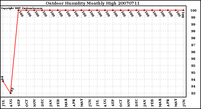Milwaukee Weather Outdoor Humidity Monthly High