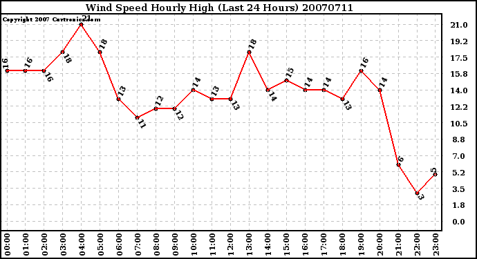 Milwaukee Weather Wind Speed Hourly High (Last 24 Hours)