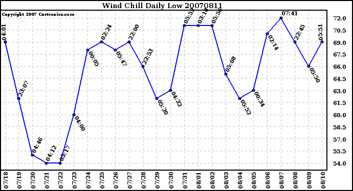 Milwaukee Weather Wind Chill Daily Low