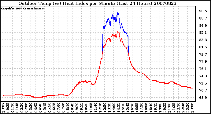 Milwaukee Weather Outdoor Temp (vs) Heat Index per Minute (Last 24 Hours)
