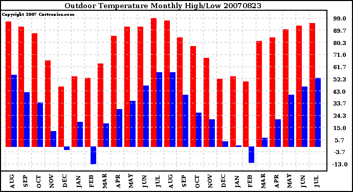 Milwaukee Weather Outdoor Temperature Monthly High/Low