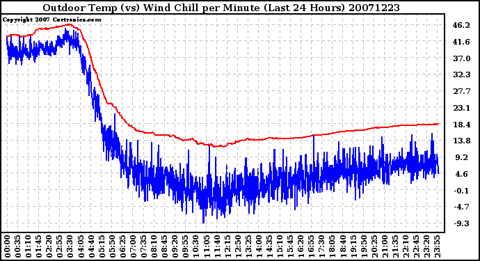 Milwaukee Weather Outdoor Temp (vs) Wind Chill per Minute (Last 24 Hours)
