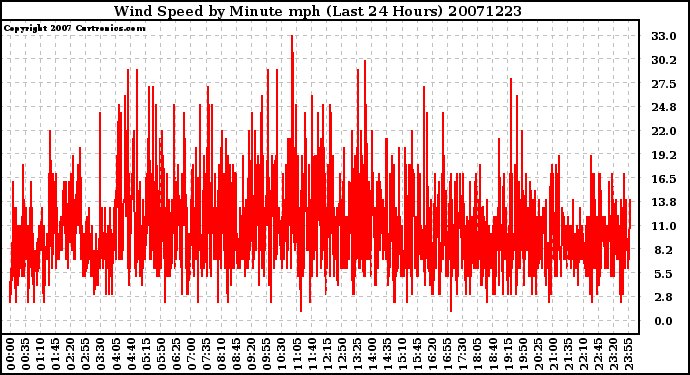 Milwaukee Weather Wind Speed by Minute mph (Last 24 Hours)