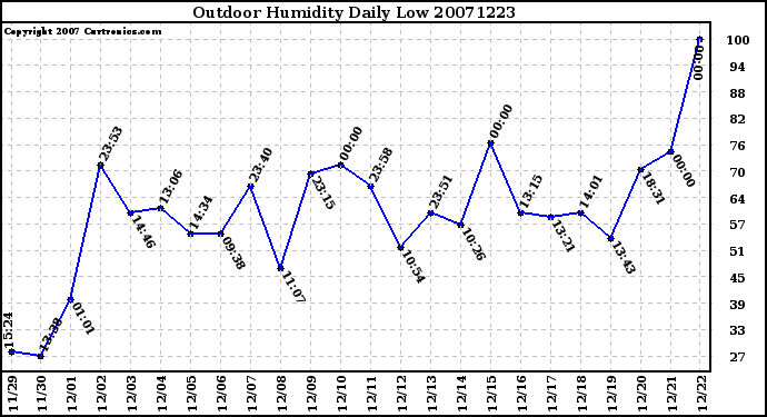 Milwaukee Weather Outdoor Humidity Daily Low