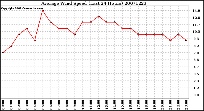 Milwaukee Weather Average Wind Speed (Last 24 Hours)