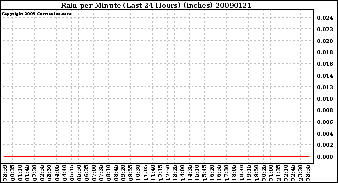 Milwaukee Weather Rain per Minute (Last 24 Hours) (inches)