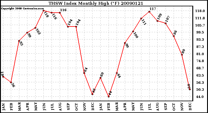 Milwaukee Weather THSW Index Monthly High (�F)