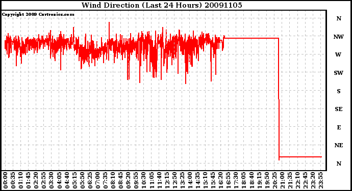 Milwaukee Weather Wind Direction (Last 24 Hours)