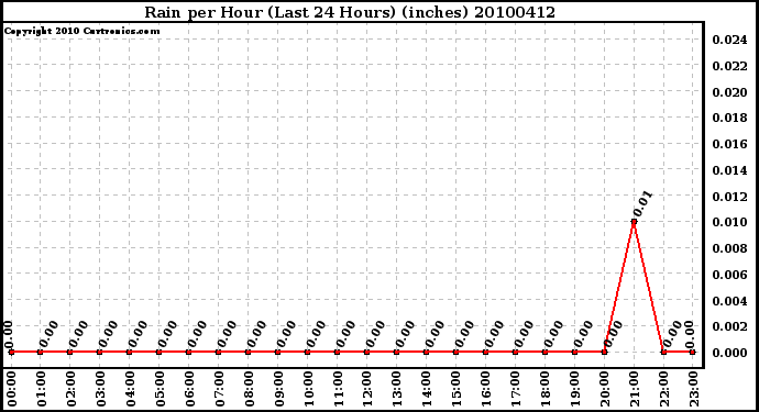 Milwaukee Weather Rain per Hour (Last 24 Hours) (inches)