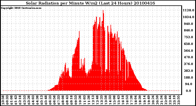 Milwaukee Weather Solar Radiation per Minute W/m2 (Last 24 Hours)