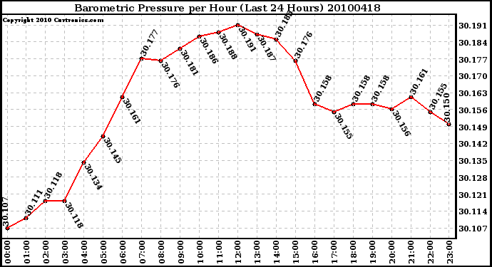 Milwaukee Weather Barometric Pressure per Hour (Last 24 Hours)