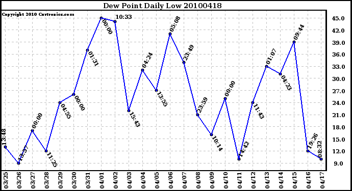 Milwaukee Weather Dew Point Daily Low