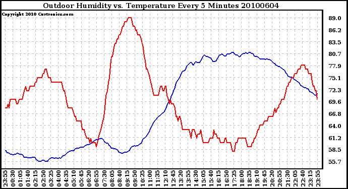 Milwaukee Weather Outdoor Humidity vs. Temperature Every 5 Minutes