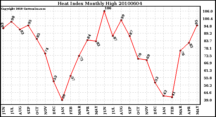 Milwaukee Weather Heat Index Monthly High
